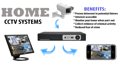 cctv for home