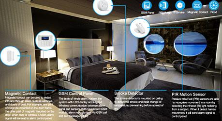 wireless house alarms